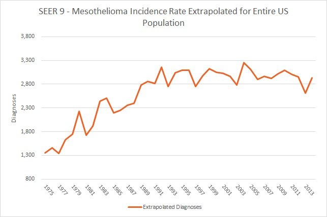 SEER 9 Mesothelioma Incidence Rate Extrapolated for Entire US Population