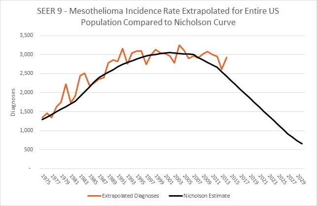 SEER 9 - Mesothelioma Incidence Rate Extrapolated for Entire US Population Compared to Nicholson Curve